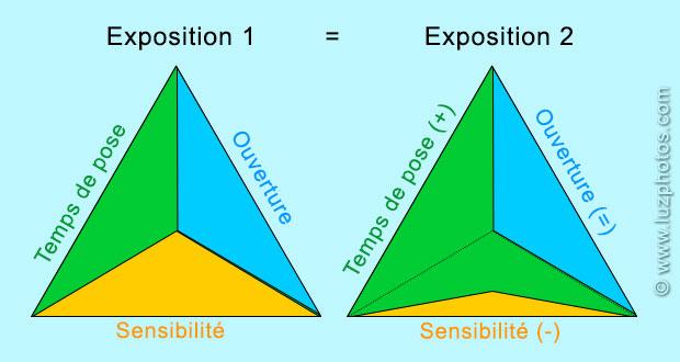 2 triangles d'exposition représentant la même exposition mais avec une répartition différente : dans le 2ème triangle, une faible sensibilité est compensée uniquement par un temps de pose plus élevé