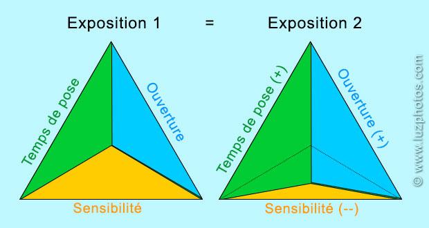 2 triangles d'exposition représentant la même exposition mais avec une répartition différente : dans le 2ème triangle, une faible sensibilité est compensée par le temps de pose et l'ouverture