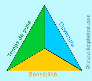 Le triangle d'exposition avec la répartition de sa surface entre temps de pose, ouverture et sensibilité