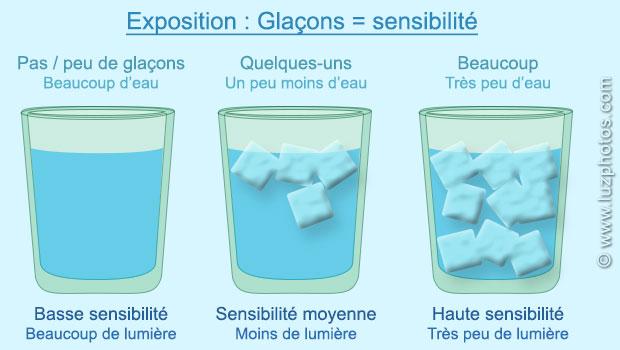Comprendre l'exposition photographique avec la métaphore du verre d'eau : les glaçons pour la sensibilité