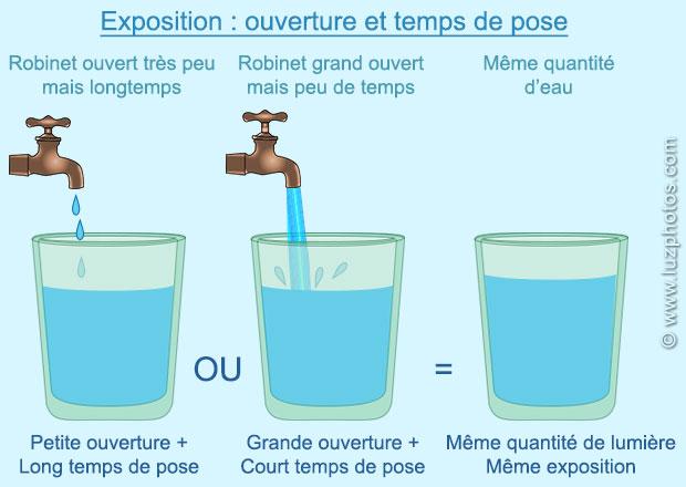 Comprendre l'exposition photographique avec la métaphore du verre d'eau et du robinet : ouverture et temps de pose