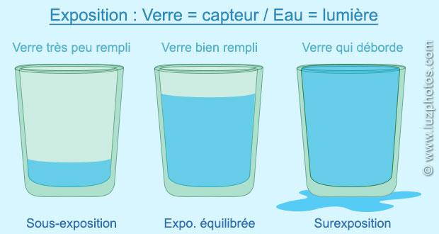 Comprendre l'exposition photographique avec la métaphore du verre d'eau : capteur et lumière