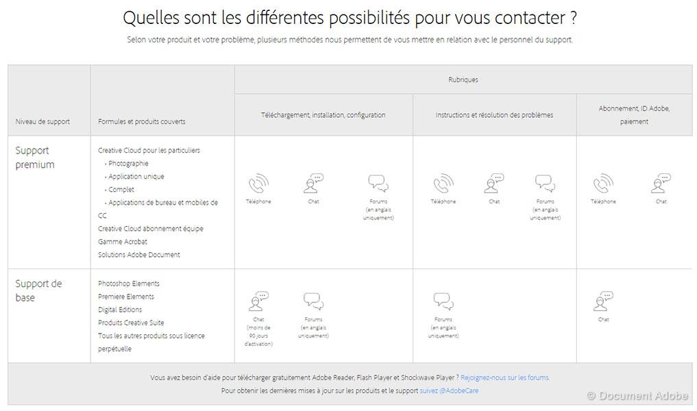 Tableau des différentes possibilités pour contacter le support d'Adobe