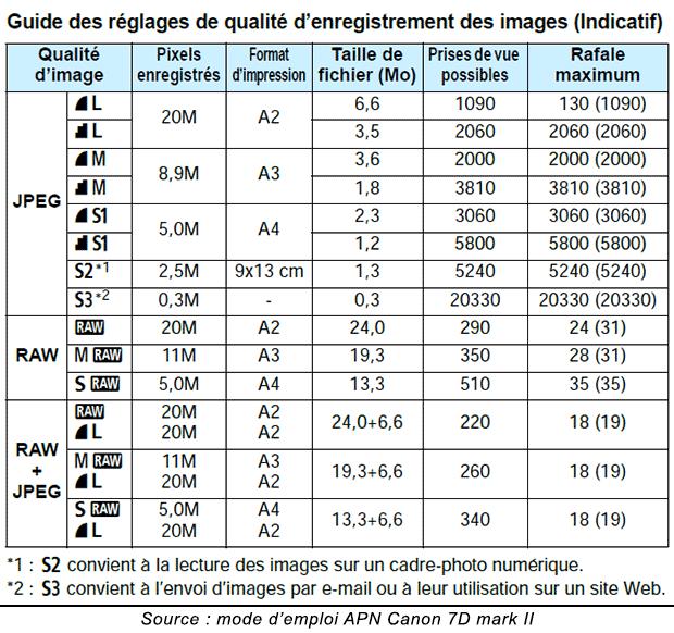 Tableau des réglages des formats de prise de vue photo du Canon EOS 7D Mark II