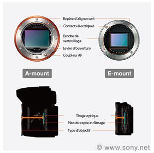 Montures objectifs Sony type A et E
