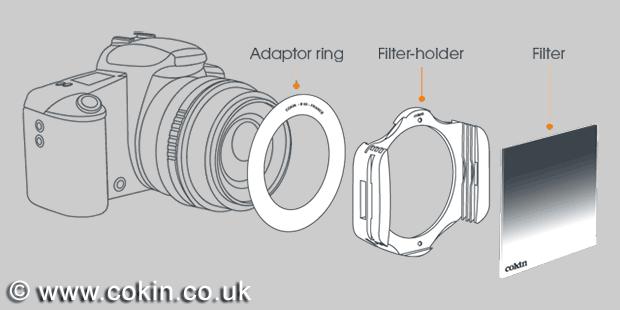 Filtre ND - Système porte-filtre Cokin