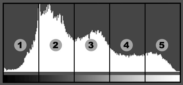 Découpage standard d'un histogramme en 5 zones