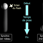 Comprendre le flash synchro second rideau