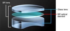 Illustration de la nouvelle technologie BR Optics (Blue Spectrum Refractive Optics)
