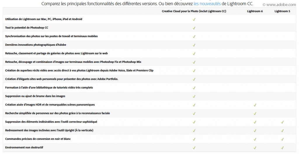 Comparaison des principales fonctionnalités Lightroom Creative Cloud (CC) et Lightroom 5 et 6 (versions en licence permanente)