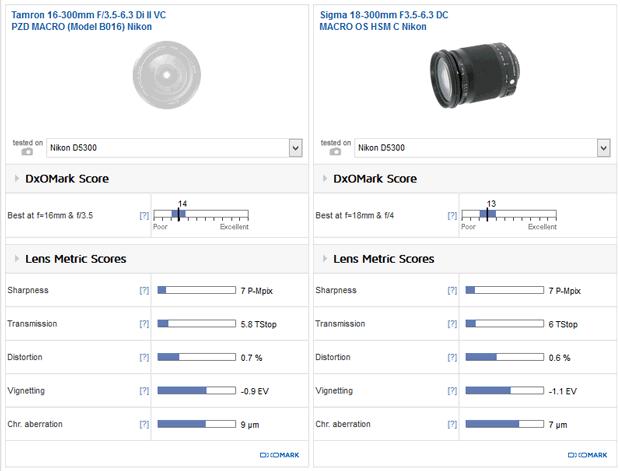 Comparaison des objectifs Tamron 16-300mm et Sigma 18-300mm sur le site DxOMark