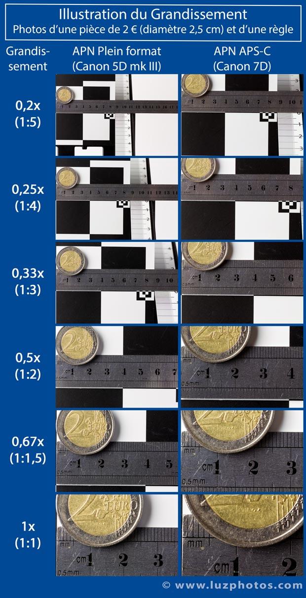 Illustration du grandissement sur un APN plein format et APS-C pour faciliter le choix d'une bonnette macro (à utiliser en complément du premier tableau)