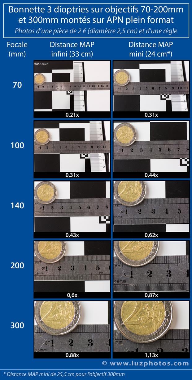 Photos avec une bonnette macro à différentes focales et distances de mise au point sur un APN plein format