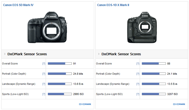 Comparatif des notes DxO des appareils photo Canon EOS 5D Mark IV et Canon 1D X Mark II