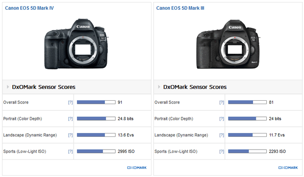 Comparatif des notes DxO des appareils photo Canon EOS 5D Mark IV et Canon 5D Mark III