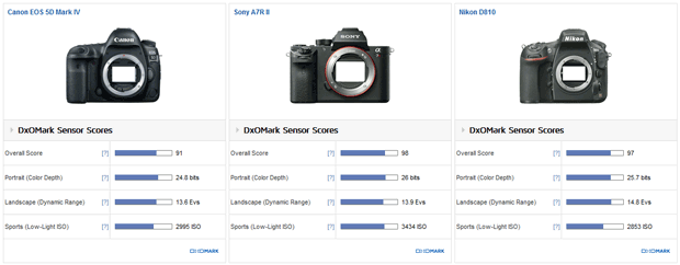 Comparatif des notes DxO des appareils photo Canon EOS 5D Mark IV, Sony A7R II et Nikon D810