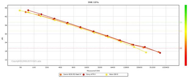 Test DxO du Canon EOS 5D Mark IV : comparaison des courbes SNR (rapport signal sur bruit) avec les appareils photo Sony A7R II et Nikon D810