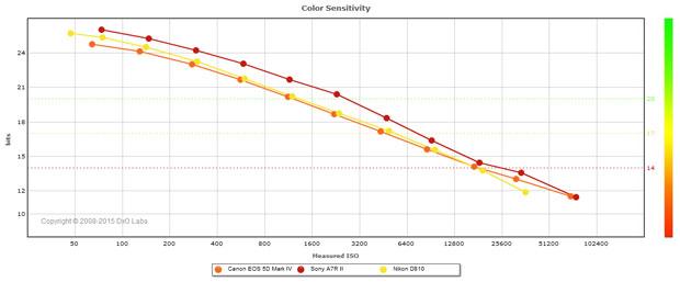 Test DxO du Canon EOS 5D Mark IV : comparaison des courbes de la profondeur de couleurs (Color Sensitivity) avec les appareils photo Sony A7R II et Nikon D810