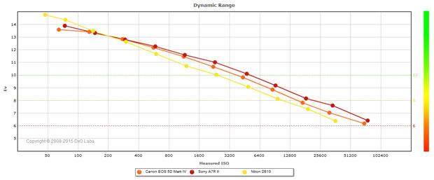 Test DxO du Canon EOS 5D Mark IV : comparaison des courbes de la dynamique (Dynamic Range) avec les appareils photo Sony A7R II et Nikon D810