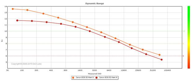 Test DxO du Canon EOS 5D Mark IV : comparaison des courbes dynamique (Dynamic Range) avec le Canon 5D Mark III