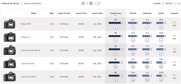 Tableau des appareils photo sélectionnés avec les notations et classements DxO