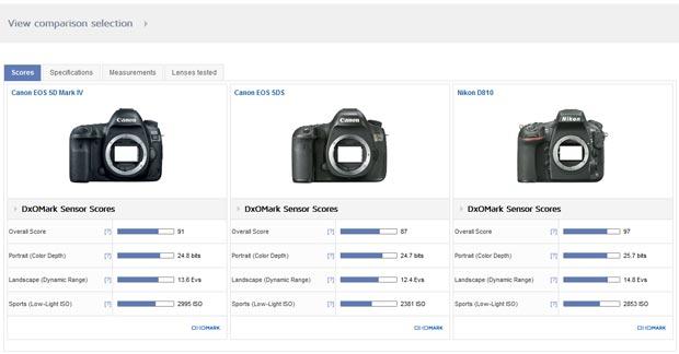 Page de comparaison des notes DxO d'une sélection d'appareils photo