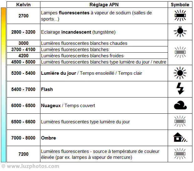 Tableau des réglages prédéfinis de balance des blancs avec valeurs en kelvins, types d'éclairages et symboles correspondants