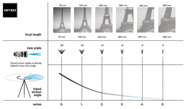 Choix d'un modèle de trépied (série 0 à 5) par la focale de l'objectif - Illustration du fabricant Gitzo