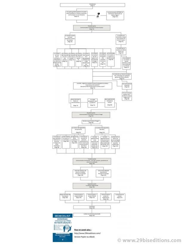 """Exemple de table des matières du livre """"Entreprises - communiquez par l'image en toute légalité"""" de Joëlle Verbrugge dans la collection Checklist"""