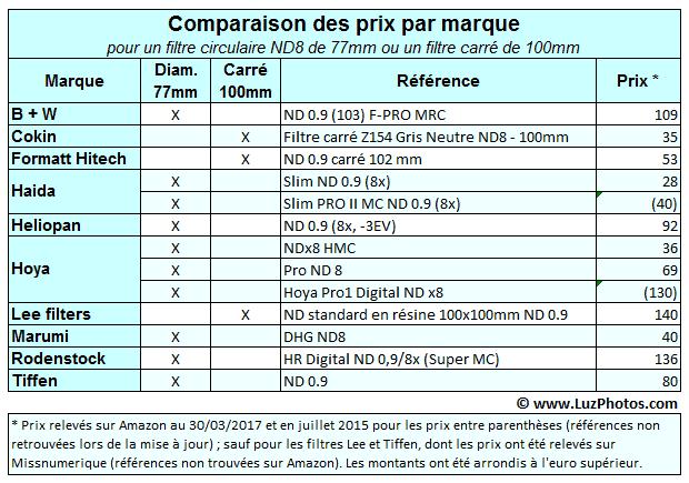 Tableau comparatif des prix des filtres ND par marque