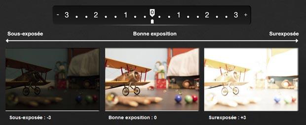 Simulateur d'APN Canon - Explication sur l'exposition : photos sous-exposée, avec une exposition équilibrée et surexposée