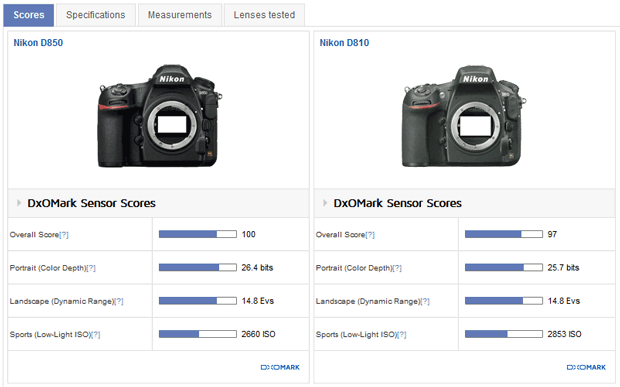 Nikon D850 Vs Nikon D810 - Notes DxO (note globale, portrait, paysage et sports)