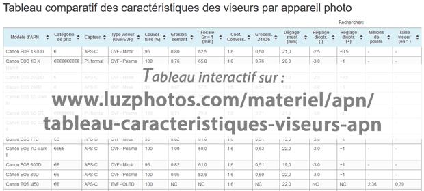 Lien vers la page du tableau interactif des caractéristiques des viseurs par appareil photo numérique