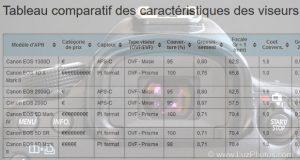 Tableau comparatif des caractéristiques des viseurs par appareil photo numérique