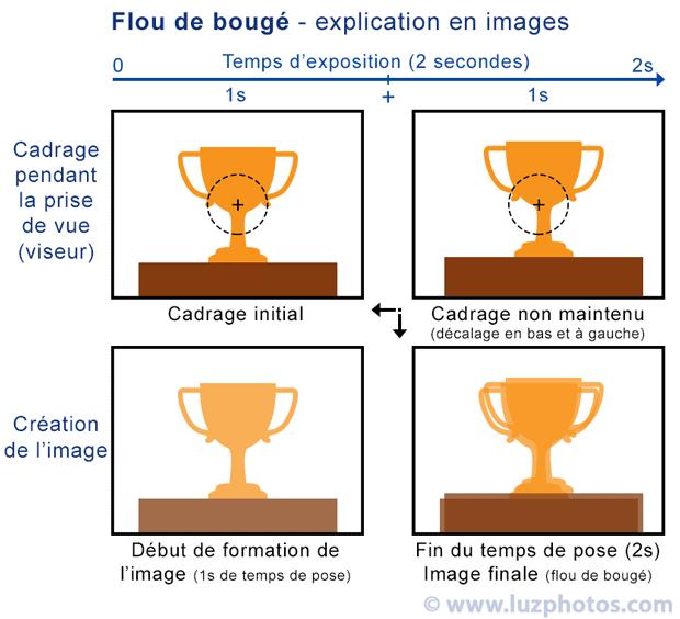 Le flou de bougé (mouvements involontaires) - Explication en images (cadrage et création de l'image au cours de l'exposition)