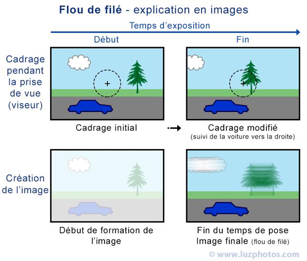 Le flou de filé (suivi du sujet) - Explication en images (cadrage et création de l'image au cours de l'exposition)