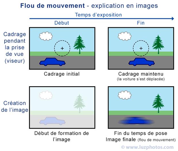 Le flou de mouvement (sujet mobile pendant le temps de pose) - Explication en images (cadrage et création de l'image du début à la fin de l'exposition)