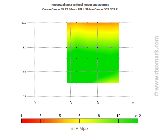 Flou optique : variation du piqué en fonction de la focale et de l'ouverture