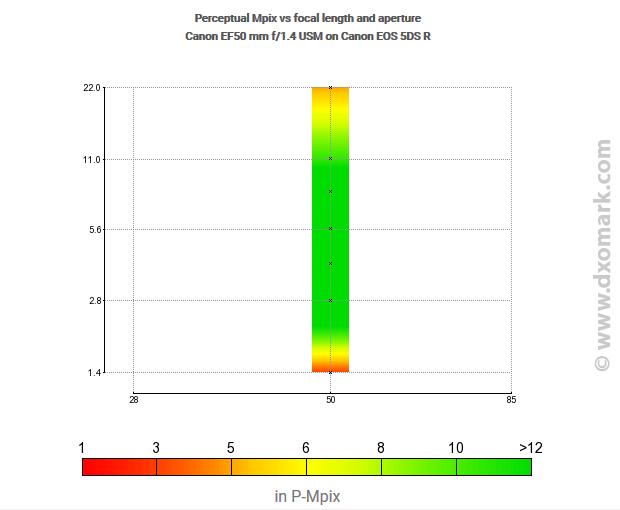 Flou optique : variation du piqué en fonction de l'ouverture (focale 50mm f/1,4)