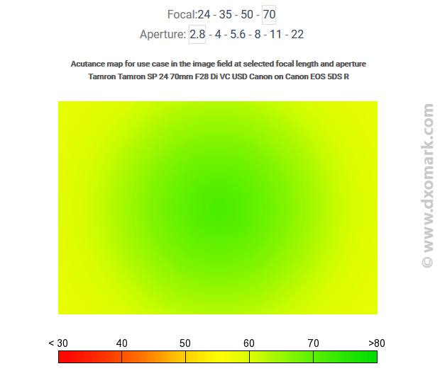 Flou optique : répartition non uniforme du piqué
