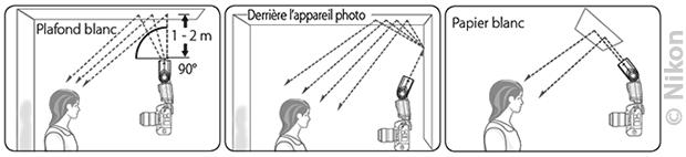 Choix flash cobra : illustration de méthodes d'éclairages indirects avec la tête orientable du flash