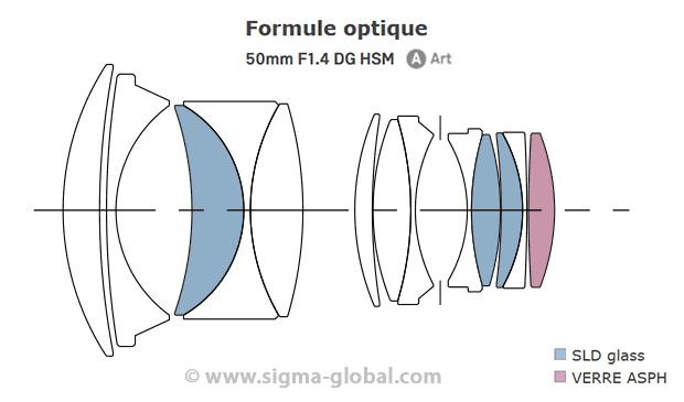 Exemple d'une formule optique - Objectif Sigma 50 mm