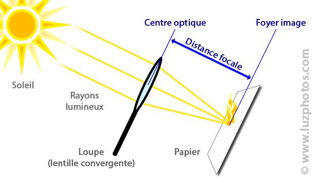 Définition de la focale avec une loupe, le soleil et un papier (positionnement du centre optique et du foyer image)