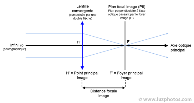 Illustration de la distance focale en photographie (distance entre le point principal image et le foyer principal image)