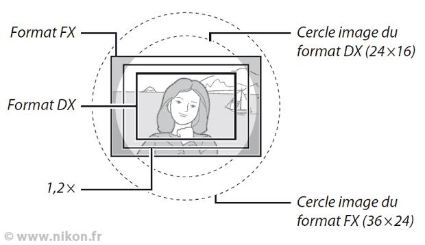 Les différents formats d'images chez Nikon (dont DX et FX) pour illustrer la notion de cadrage et d'angle de champ pour une même focale