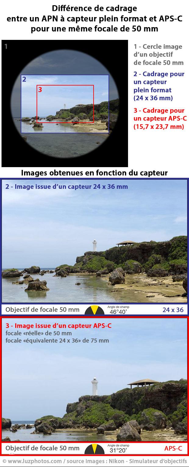 Différence de cadrage entre un appareil photo à capteur plein format (24x36 mm) et APS-C pour une même focale de 50 mm