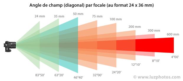 Angle de champ (diagonal) par focale (de 24 à 600 mm) pour un capteur au format 24x36 mm