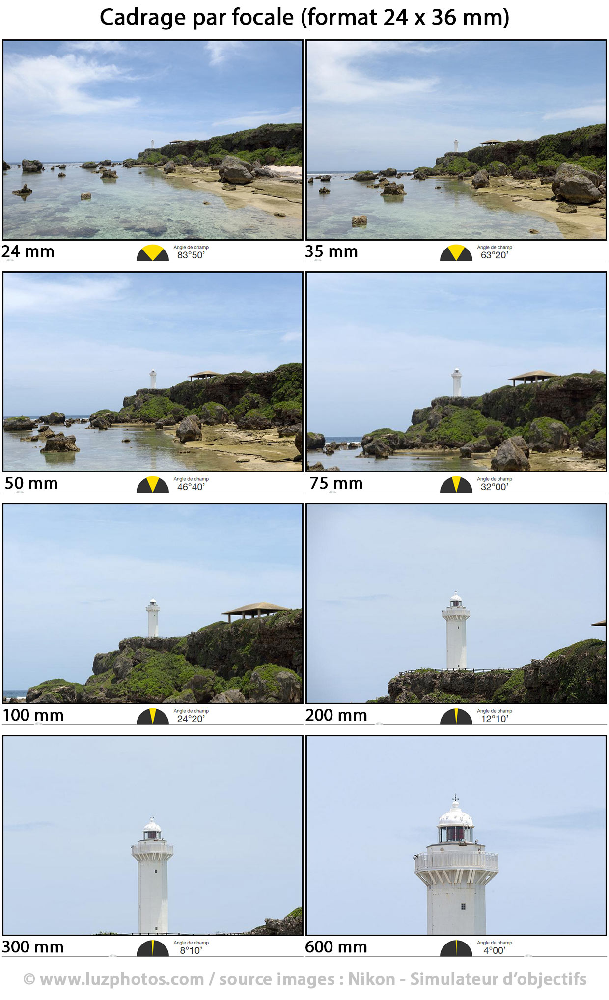 Cadrage par focale (de 24 à 600 mm) avec angle de champ correspondant (au format 24 x 36 mm)