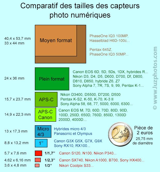 Comparatif visuel des différentes tailles de capteurs photo numériques