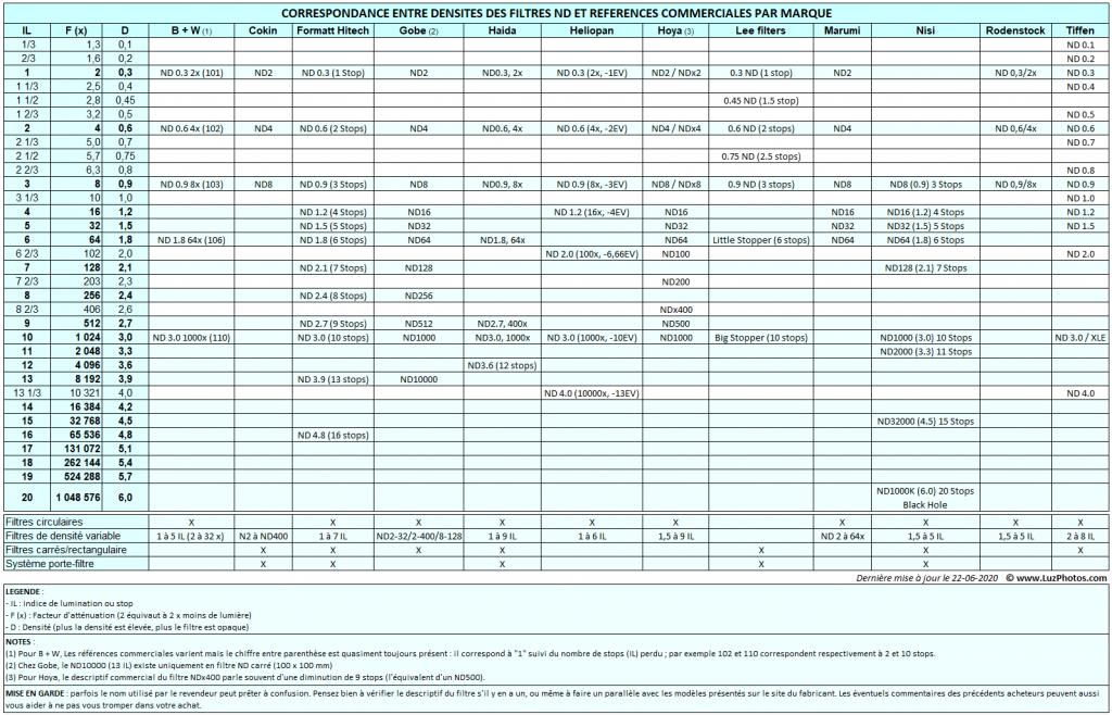 Tableau de correspondance entre densités des filtres ND et références commerciales par marque
